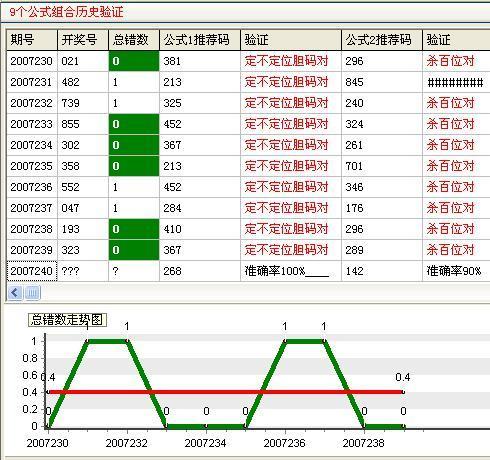 进行组合历史验证,并可以观察公式总错误数的走势图.